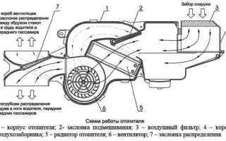 Как снять радиатор кондиционера пежо 307